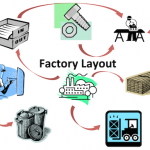 Lean Factory Layout