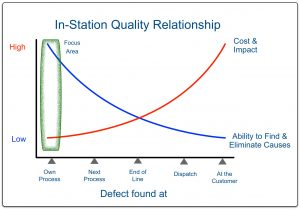 In Quality Chart