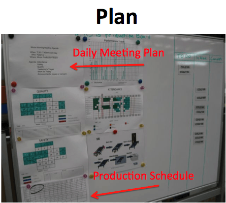 embedding PDCA thinking into our visual management