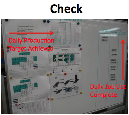 03 PDCA Visual Management Check