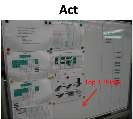 04 PDCA Visual Management Act