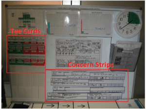 visual control board with PDCA thinking