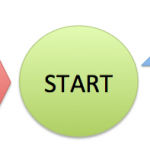 stop-start-continue feedback tool