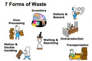 waste needs to be eliminated for a Lean system