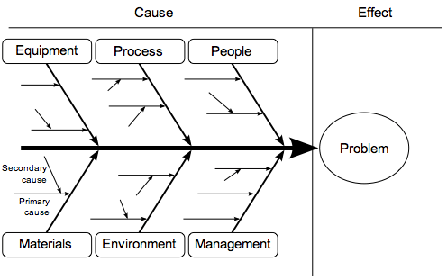 How To Problem Solve At The Root Cause With Fishbone Diagrams