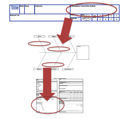 SPED fishbone diagrams and 5 whys must tie together
