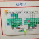 lean metrics and visual management