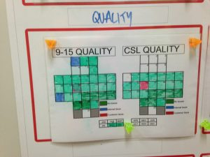 lean metrics and visual management