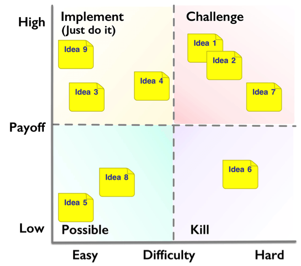 Improvement Ideas Scoring with a PICK Chart - TXM Lean ...