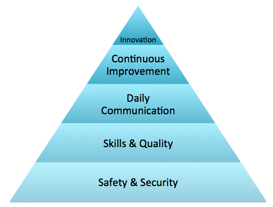 innovation in Lean implementation
