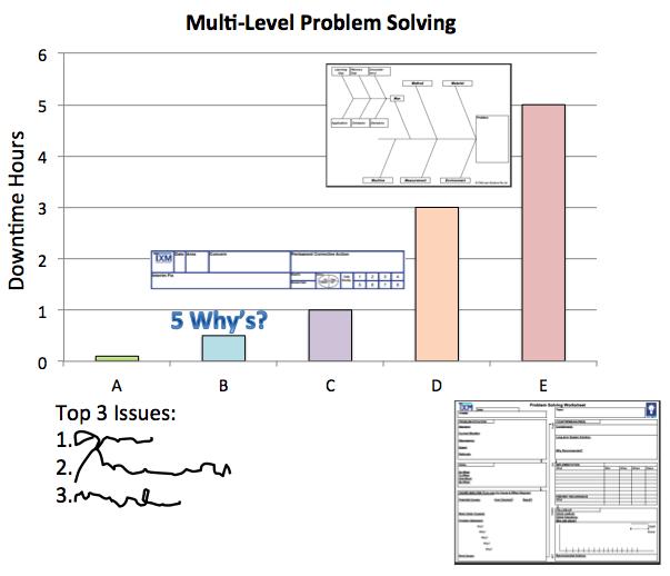 trigger points for problem solving