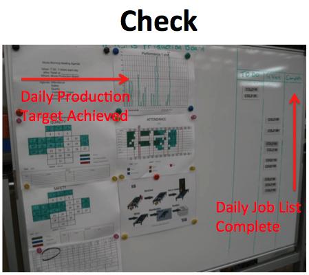 03 PDCA Visual Management Check