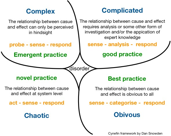 Bilderesultat for cynefin framework