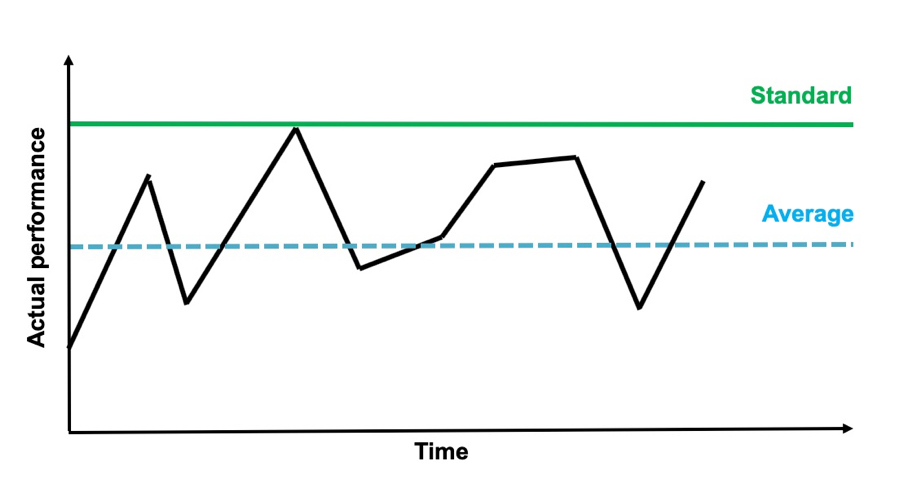 Problem Solving Graph Showing Actual Performance Against Time